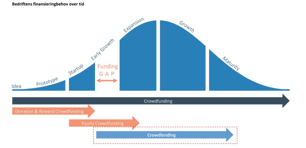 Bedriftens finansieringsbhov over tid - graf